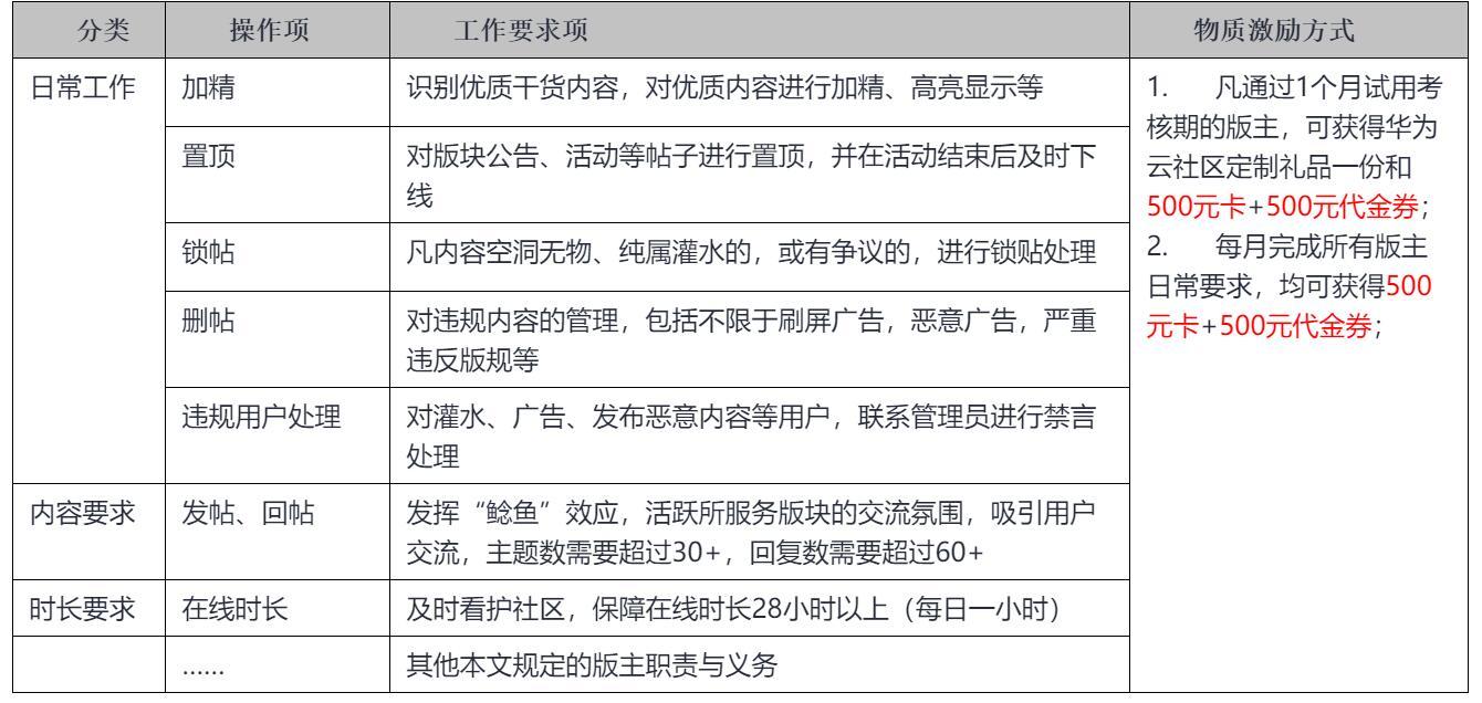 华为云社区外部版主招募,每月最高可得3000元!