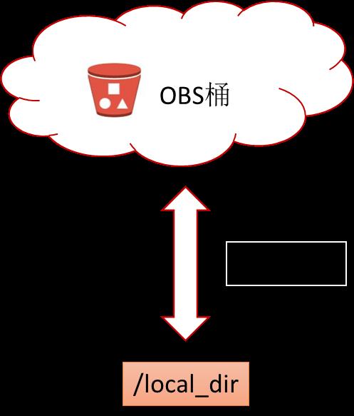 华为云服务器ECS挂载对象存储服务OBS教程