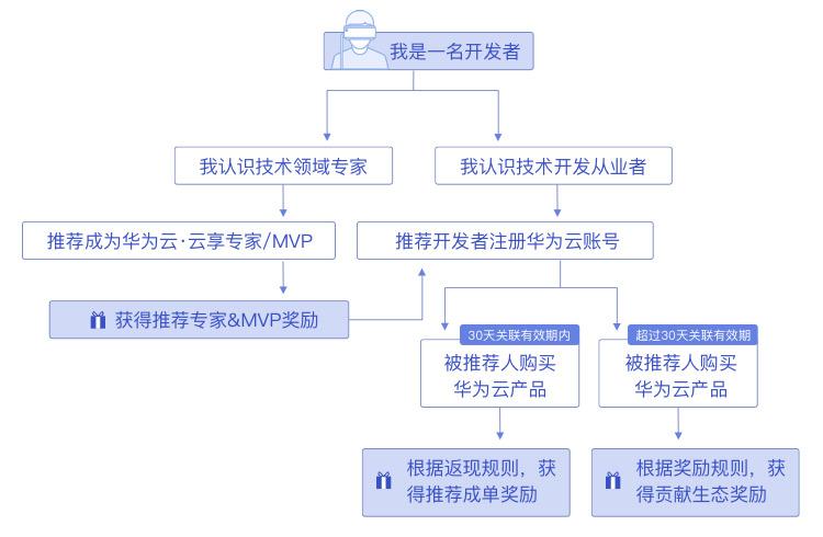 华为云奖励推广计划 最高返利34%